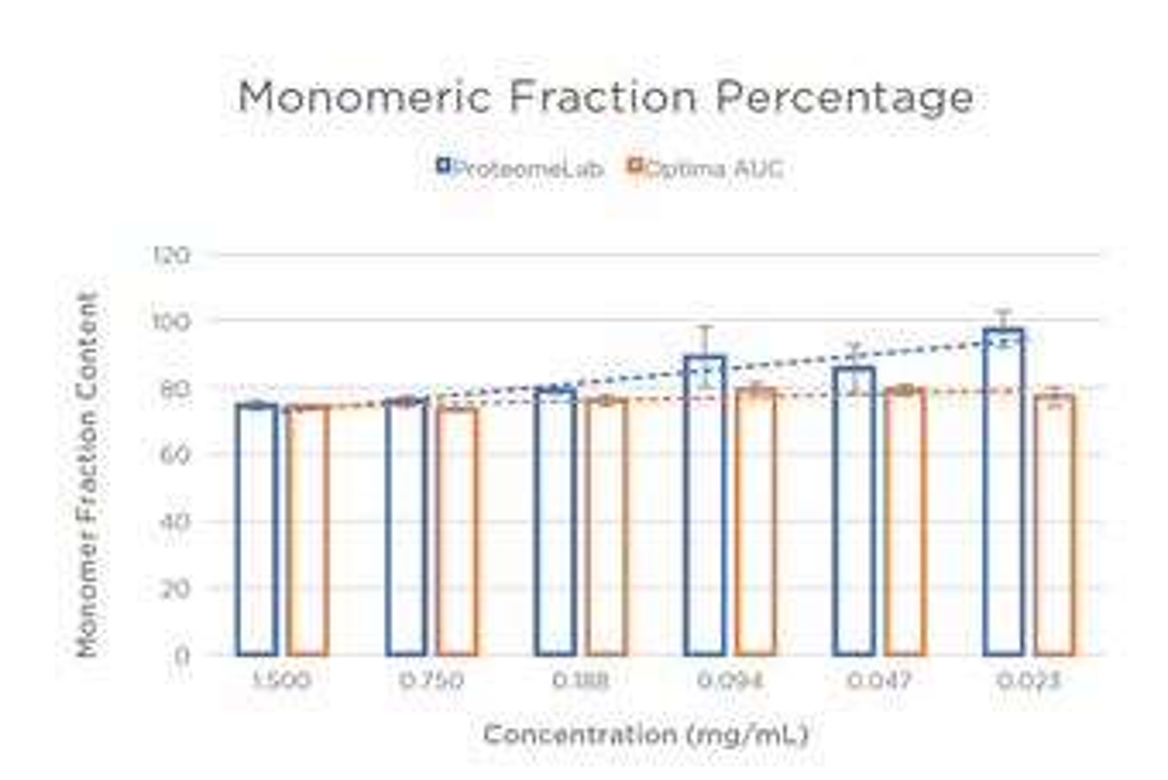 Figure 3. Linearity of Monomeric Fraction Percentage
