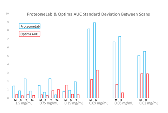Figure 4. Standard Deviation of Dilution Series for Each Oligomeric State