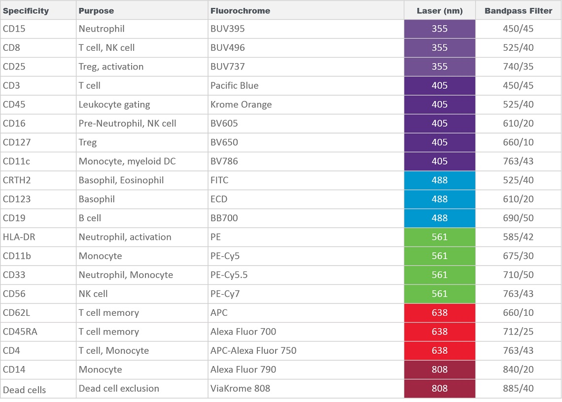 Panel composition for 20 marker immunophenotyping using CytoFLEX LX flow cytometer