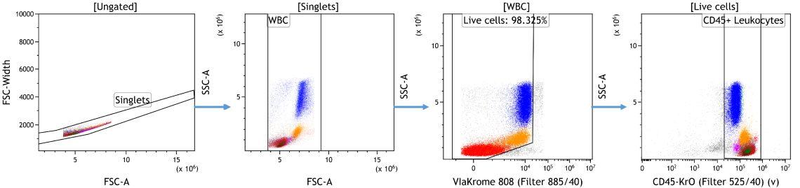 Очистка данных в Kaluza Analysis.