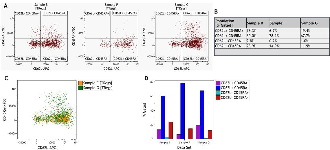 Сравнение субпопуляций регуляторных Т-лимфоцитов между всеми образцами