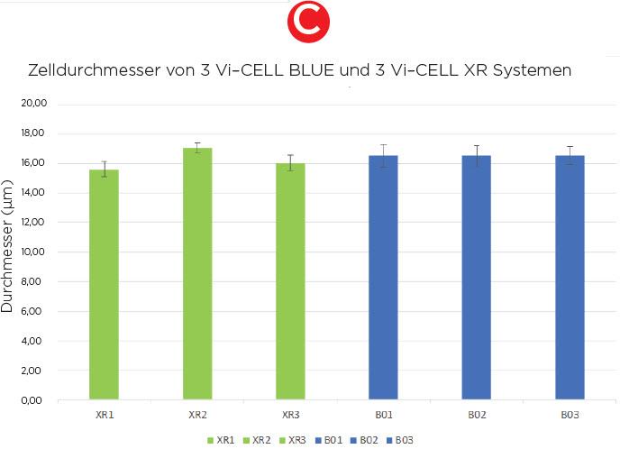 Zelldurchmesser von 3 Vi–CELL BLUE und 3 Vi–CELL XR Systemen