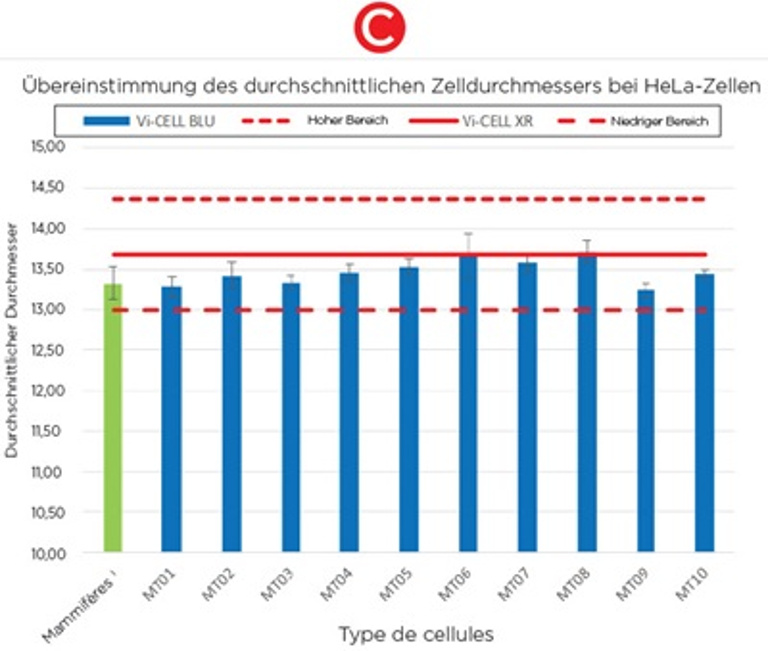 Übereinstimmung des durchschnittlichen Zelldurchmessers bei HeLa-Zellen