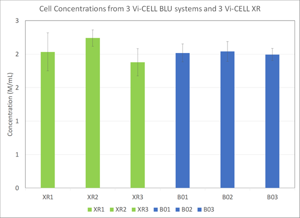 cell concentrations from 3 vi-cell blu systems and 3 vi-cell xrs chart