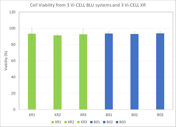cell viability from 3 vi-cell blu systems and 3 vi-cell xrs chart
