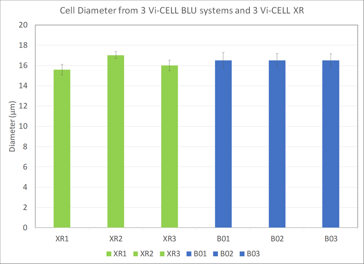 cell diameter from 3 vi-cell blu systems and 3 vi-cell xrs chart