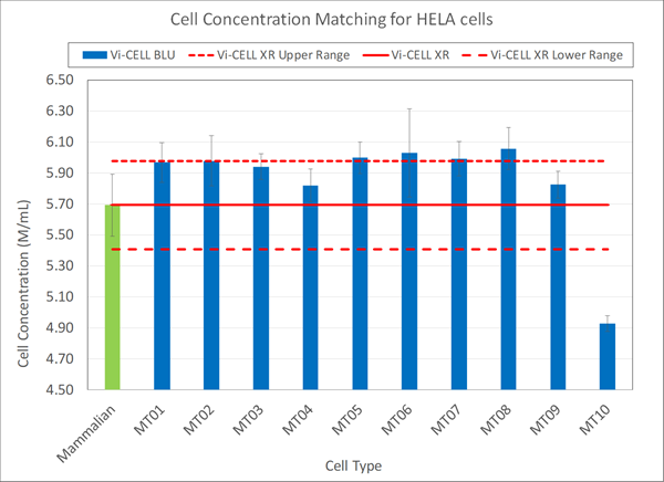cell concentration matching for HELA cells vi-cell blu and vi-cell xr chart