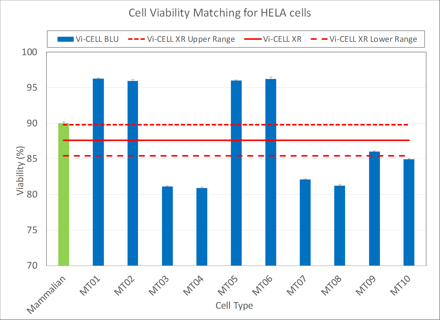 cell viability matching for HELA cells vi-cell xr and vi-cell blu chart