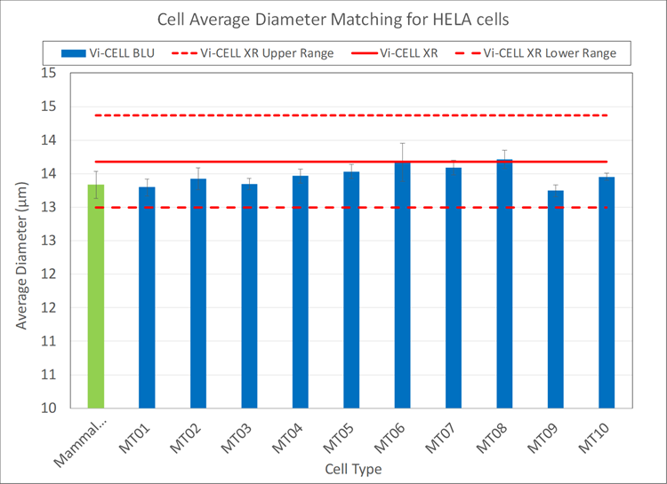 cell average diameter matching for HELA cells vi-cell blu and vi-cell xr chart