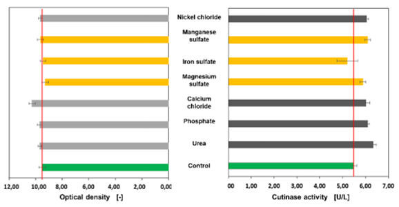 Figure 4 Sensitivity analysis without copper sulfate and zinc sulfate, concentrations of the media components are reduced by half.