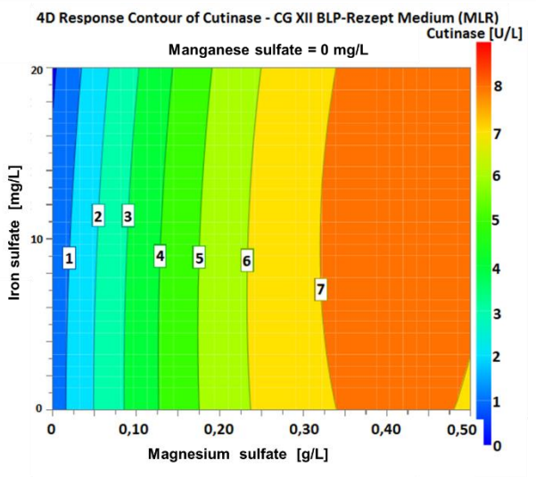 Figure 7 4D plot of the varying concentrations of iron sulfate and magnesium sulfate with 0 mg/L manganese sulfate