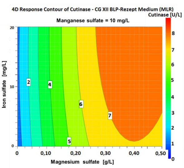 Figure 8 4D plot of the varying concentrations of iron sulfate and magnesium sulfate with 10 mg/L manganese sulfate