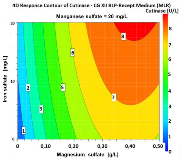 Figure 9 4D plot of the varying concentrations of iron sulfate and magnesium sulfate with 20 mg/L manganese sulfate