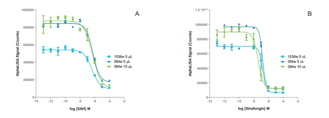 Figure 2 Inhibition curves for SAH and sinefungin showed good agreement in IC50 values between the m
