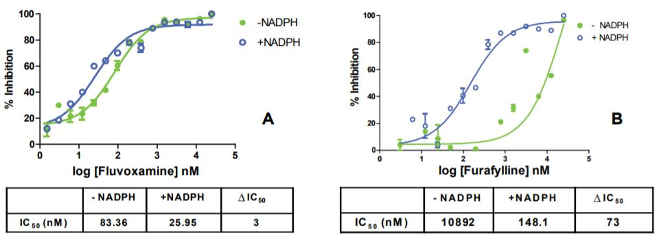 Figure 3: Time-dependent CYP1A2 inhibition profiling with two inhibitors.
