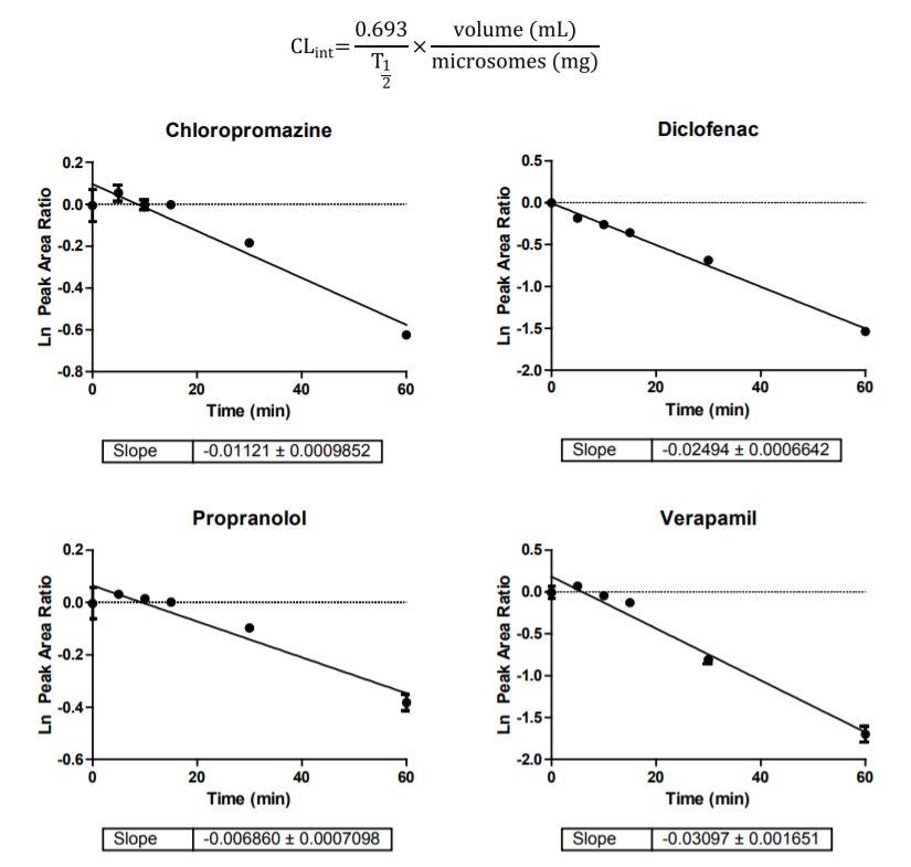 Figure 2. Slope determination of four test compounds