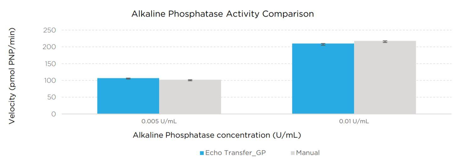 Alkaline Phosphatase Activity Comparison