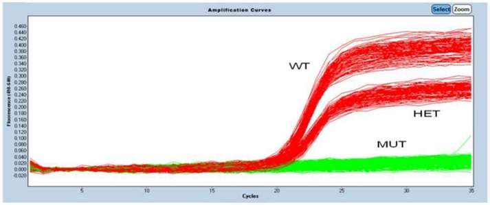 Reactions were dispensed in 2000 nL final reaction volumes in a two step process
