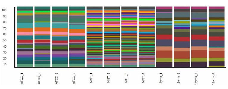 CosmosID bioninformatic stacked bar graph