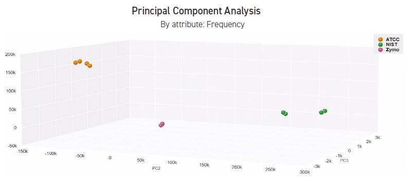 CosmosID 3D principle component analysis