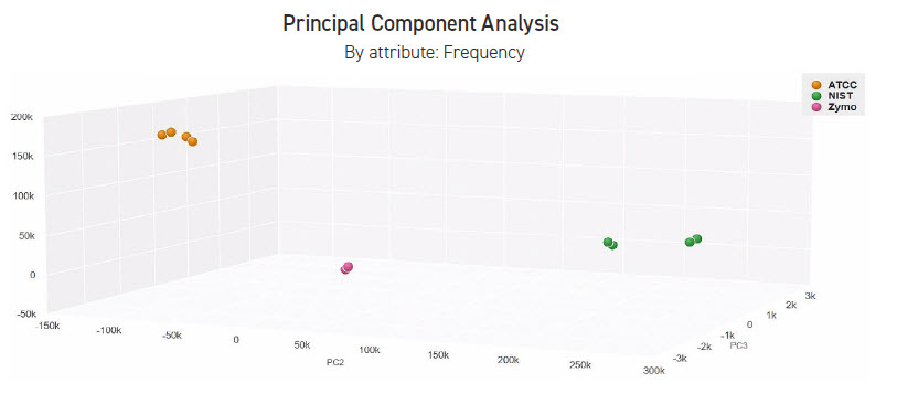 CosmosID 3D principle component analysis