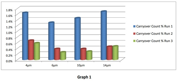 Graph 1 - Carryover Count Percentage