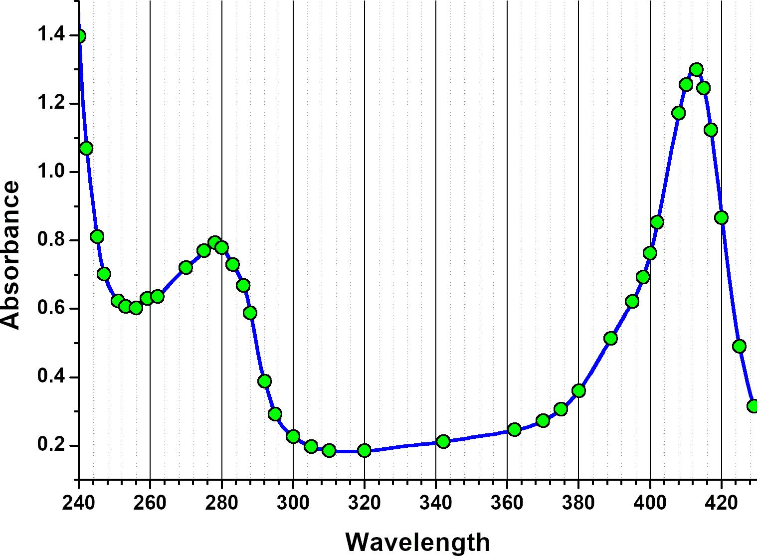 Figura2. Gráfico de longitudes de onda medidas (círculos verdes). Se eligieron longitudes de onda que enfatizen las regiones del espectro en las que la absorbancia tiene el mayor grado de cambio.