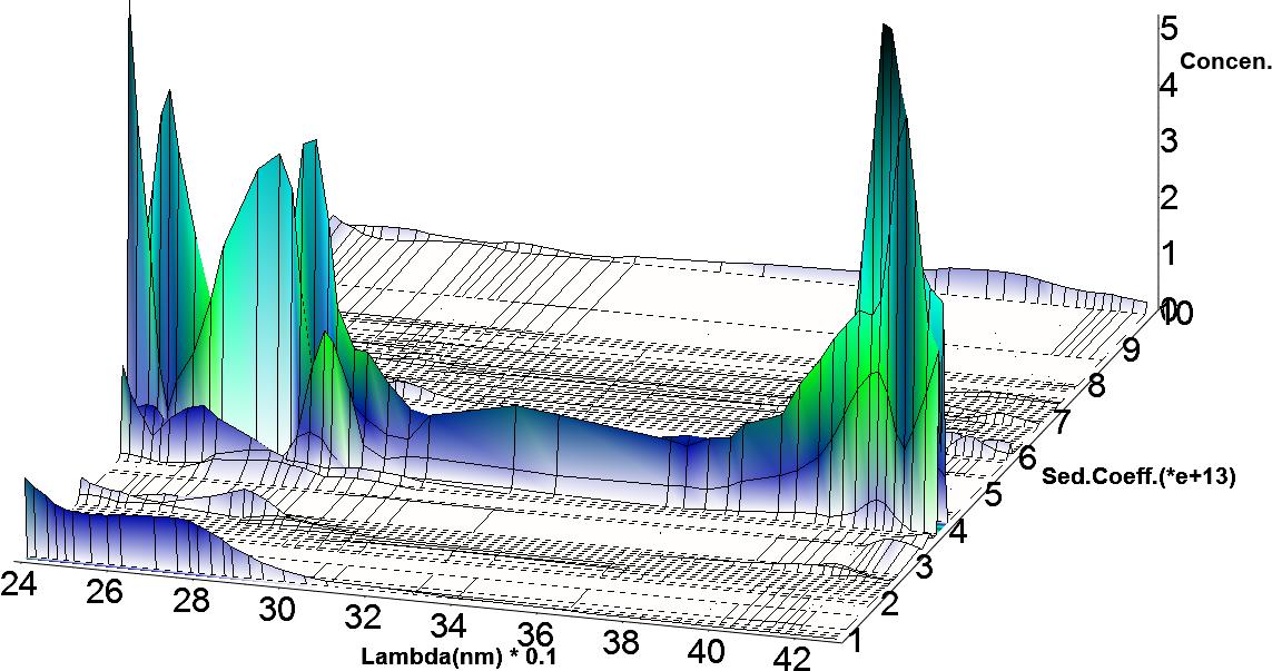 Figura5. Propiedades hidrodinámicas en función de la longitud de onda representando las propiedades espectrales