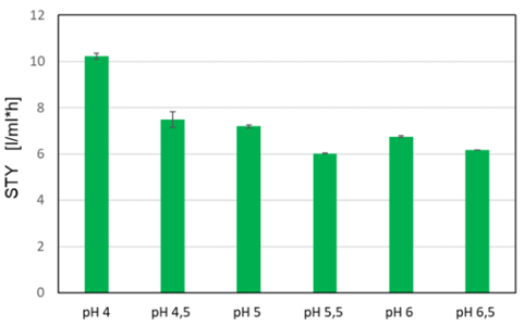 Figure 4: Space-time-yield of GFP reached in H. polymorph FMD-GFP cultivations at different pH conditions. Here, biological triplicates were cultivated at 1200 rpm in a microfluidic FlowerPlate® each with a two-sided pH control with 3 M NaOH and 3 M HCl adjusted to different pH-setpoints between 4 and 6.5.