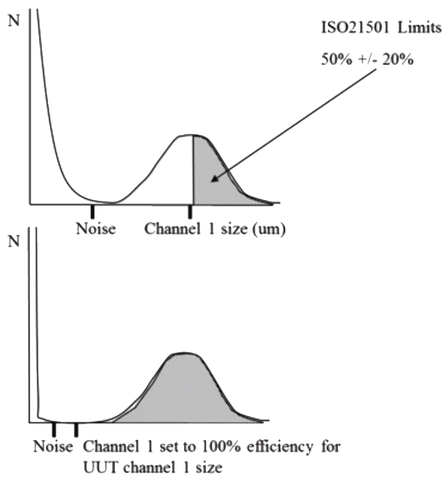 The ISO 21501-4 Counting Efficiency Test noise channel