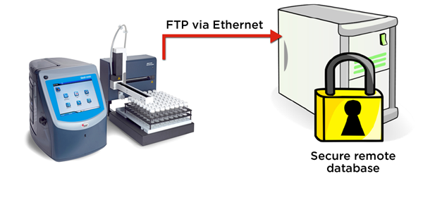 QbD1200 particle counter exports WFI test records in electronic format securely via FTP