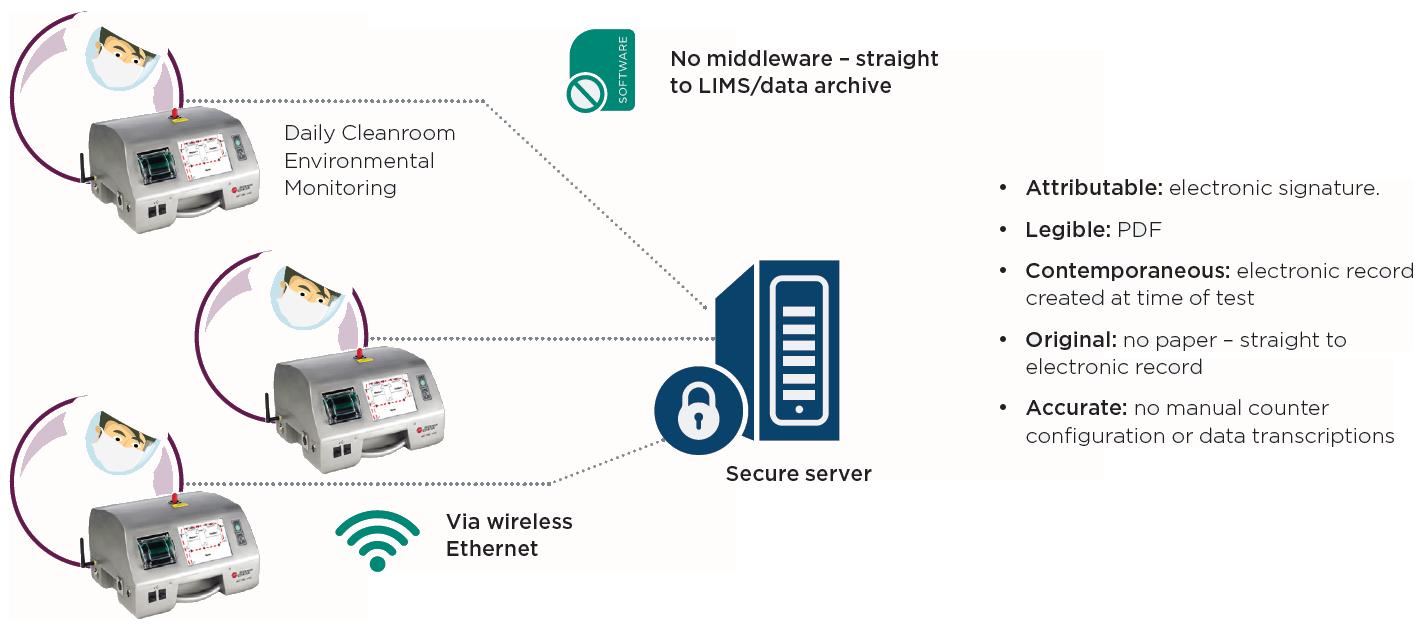 Contador de partículas de aire MET ONE, control ambiental rutinario, PNT, ayuda con integridad de datos ALCOA