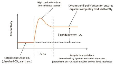Beckman Coulter PAT700 uses dynamic end-point detection to ensure complete oxidation for accurate TOC analysis, even when UV lamp intensity decreases