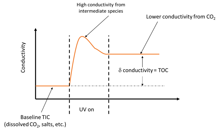 Intermediate species created during partial oxidation can be the cause of false TOC results