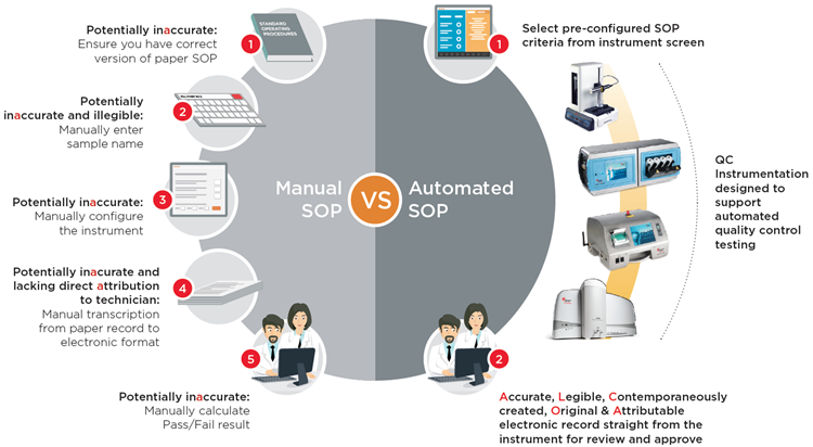 manual to automated infographic image Automating Quality Control Testing for Improved 21 CFR Part 11 and ALCOA Data Integrity