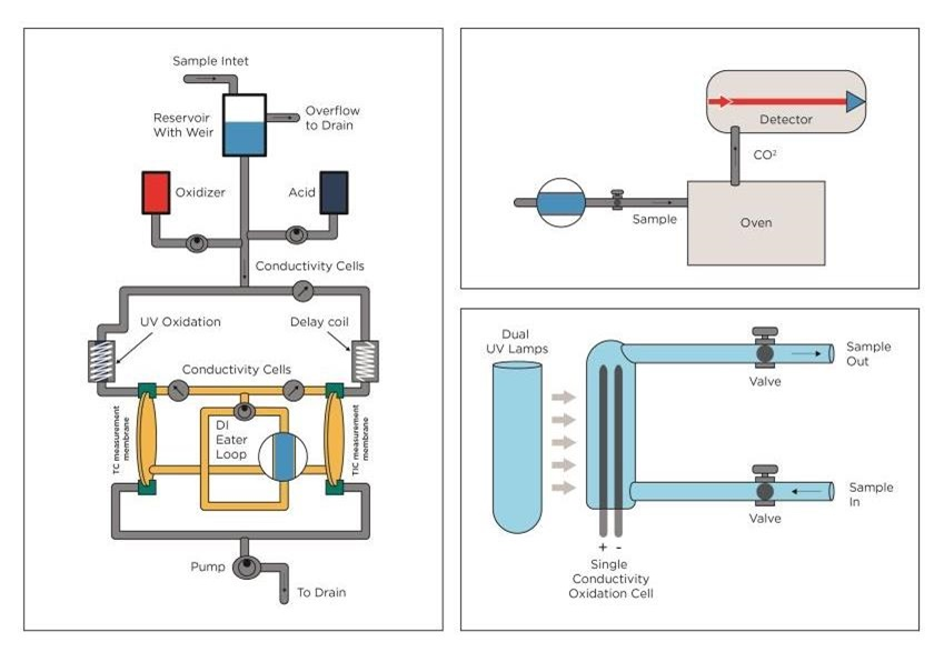 TOC technologies graphic from left: UV Persulphate combined with membrane conductometric, High Temperature Combustion and UV only.