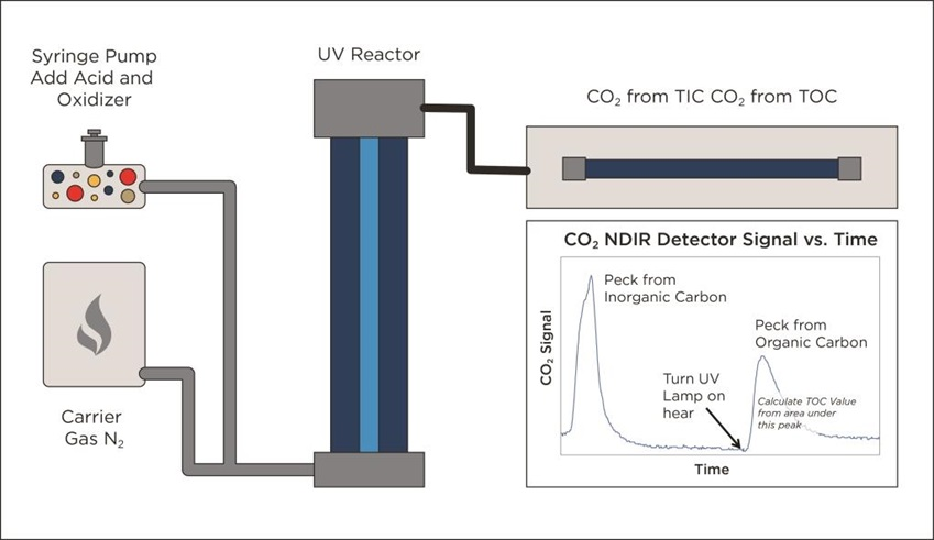 Alternative UV/Persulphate design monitors TIC removal before starting TOC analysis visual