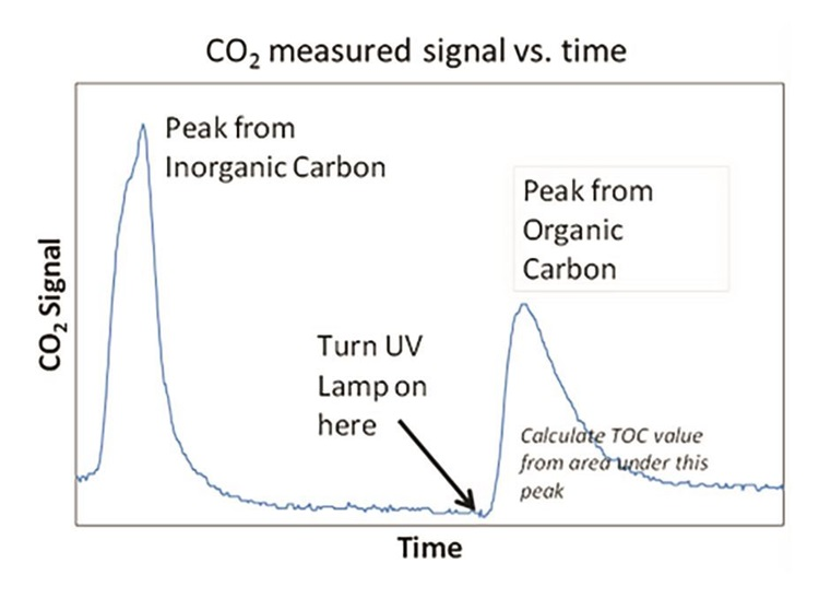 CO2 measured signal versus time chart