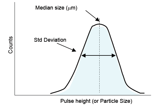 Mono-sized, standard particle distribution and the median calibration threshold
