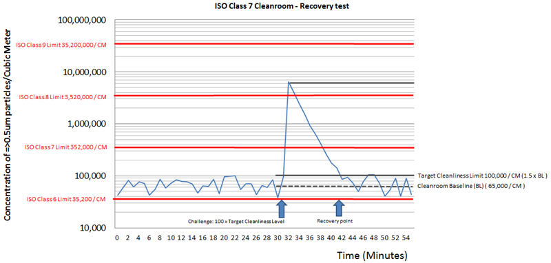 Recovery test conducted in a ISO 7 Class Cleanroom chart