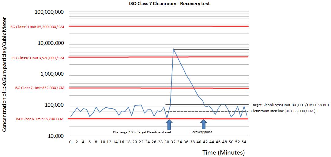Prueba de recuperación realizada en un gráfico de sala limpia de clase ISO 7