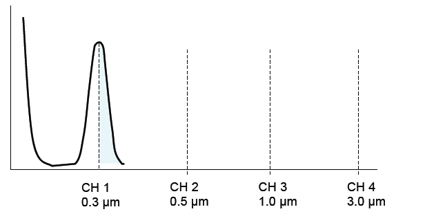 Threshold properly set for an APC with a minimum channel size of 0.3 μm