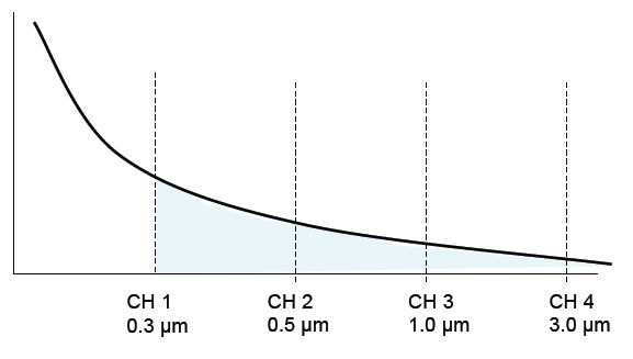 All particles greater than 0.3 μm are counted in the first channel