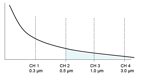 All particles greater than 0.5 μm are counted in the second channel