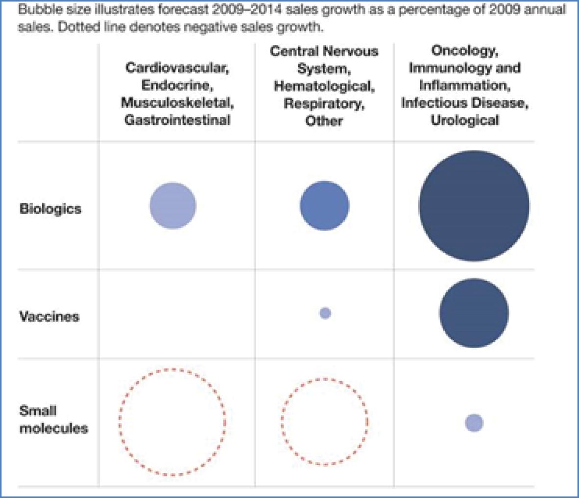 productos biológicos, vacunas, moléculas pequeñas, tabla cardiovascular endocrina gastrointestinal músculoesqueletico y crecimiento de las ventas y el tamaño del mercado
