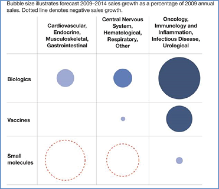 biologics, vaccines, small molecules, cardiovascular endocrine musculoskeletal gastrointestinal chart and market size and sales growth