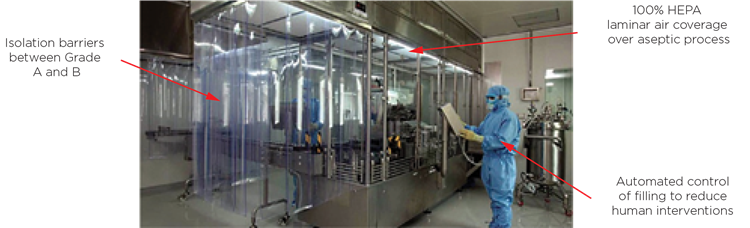 Modern aseptic liquid fill operation - Isolation barriers between Grade A and B, 100% HEPA laminar air coverage over aseptic process, Automated control of filling to reduce human interventions