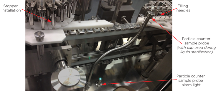 Permanent installation of online particle counter for continuous sampling during filling. Sensor is installed outside of Grade A/B – inside the filling equipment