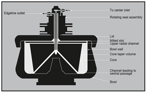Figure 1: Cross-section of a continuous flow rotor.