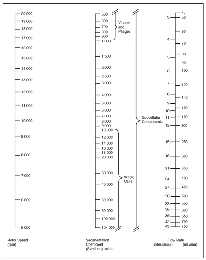 JCF-Z Rotor Nomogram. Theoretical maximum flow rate for 100% cleanout when using Standard Core. To use, place a ruler on the page to intersect the middle column (known Svedberg units). Pivot the ruler about this point to intersect the other two columns. The nomogram covers all practical combinations of speed and flow rate.
